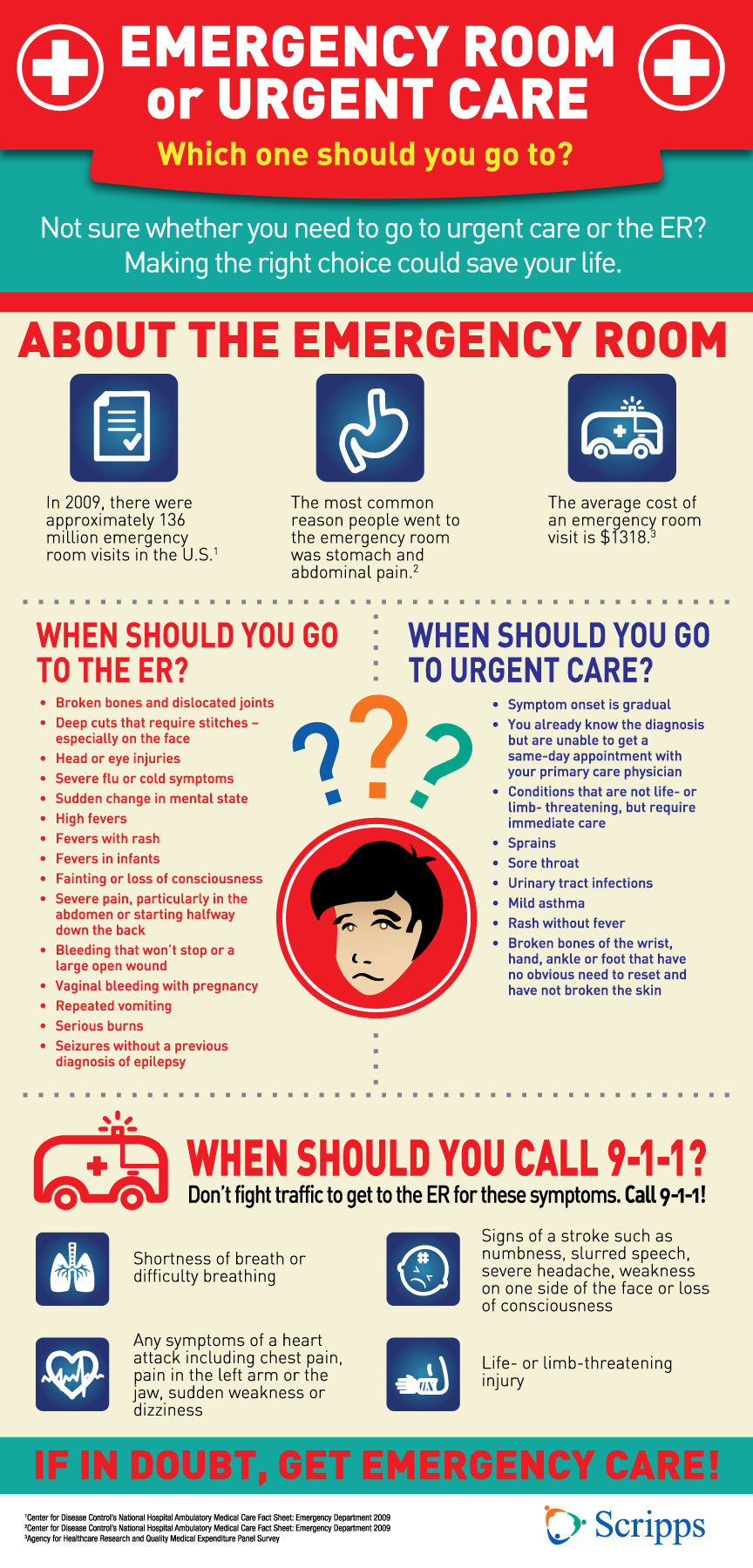Emergency Room Vs Urgent Care Love Infographics